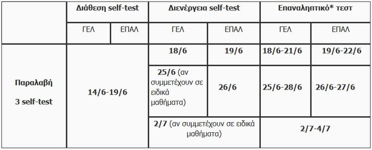 self-test-panelladikes.jpg