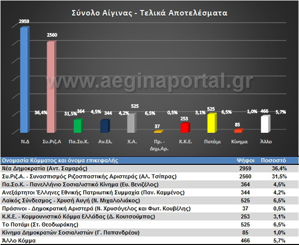 Εκλογές 2015 - Σύνολο Αίγινας.